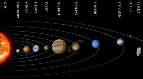 Location Of Saturn In Solar System Venus Location In Solar ...